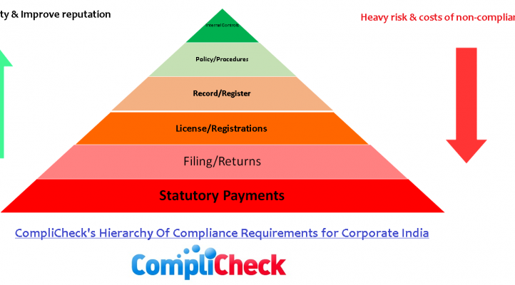 Consequences and risks of non compliance
